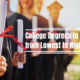 College Degrees in Order from Lowest to Highest
